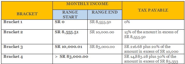 Seychelles Revenue Commission | Income and Non-Monetary Benefits Tax